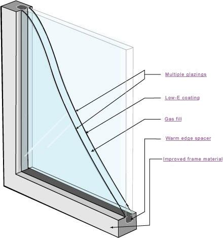 What Are Double Pane Windows Energy Efficient